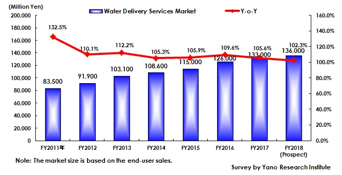 Figure 2: Transition of Water Delivery Service Market