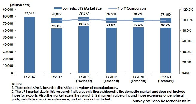 Figure: Transition and Forecast of Domestic UPS Market Size