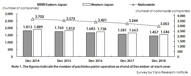 Figure 1: Transition of Number of Pachinko Parlor Operators