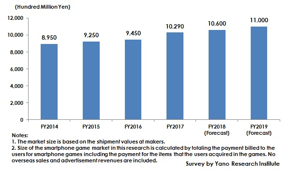Figure: Transition of Domestic Smartphone Game Market Size