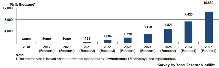 Figure 1: Forecast of Global Number of Micro LED Displays Installed