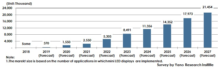 Figure 2: Forecast of Global Number of Mini LED Displays Installed