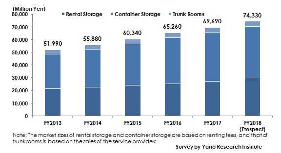 Transition and Forecast of Domestic Market Size of Storage Services (Rental Storage, Container Storage and Trunk Room)