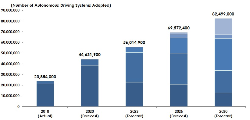 Figure: Forecast of Global Market Size of ADAS & Autonomous Driving Systems