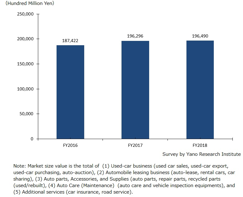 Automotive Aftermarket Size Transition