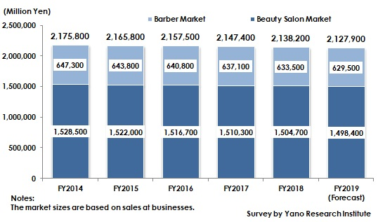Transition and Forecast of Barber and Beauty Salon Market Size