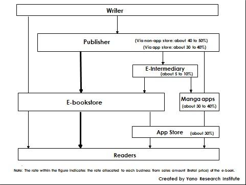 Distribution Structure of E-Books
