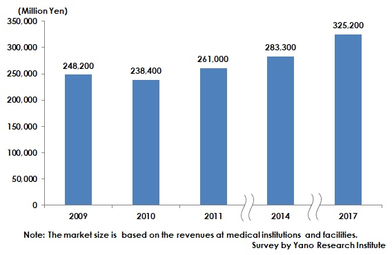 Transition of Aesthetic Medicine Market Size