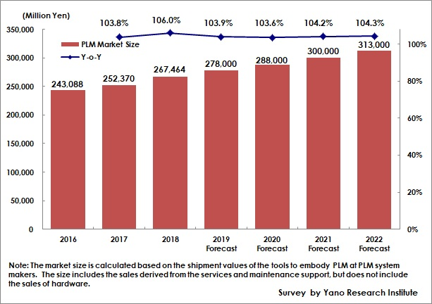 Transition and Forecast of Domestic PLM Market Size