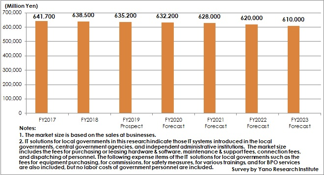Transition and Forecast of Market Size regarding IT Solutions for Local Governments