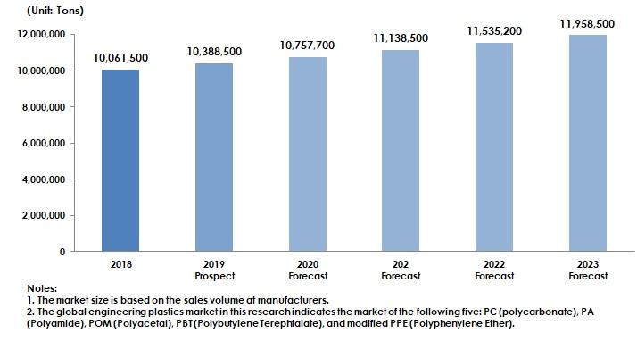 Transition and Forecast of Global Engineering Plastics Market Size