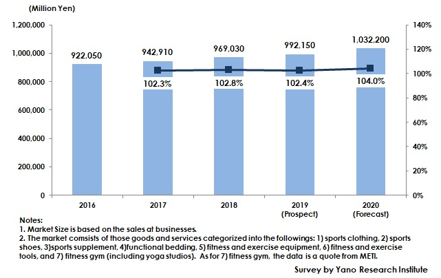 Transition of Domestic Sports & Wellness Market Size