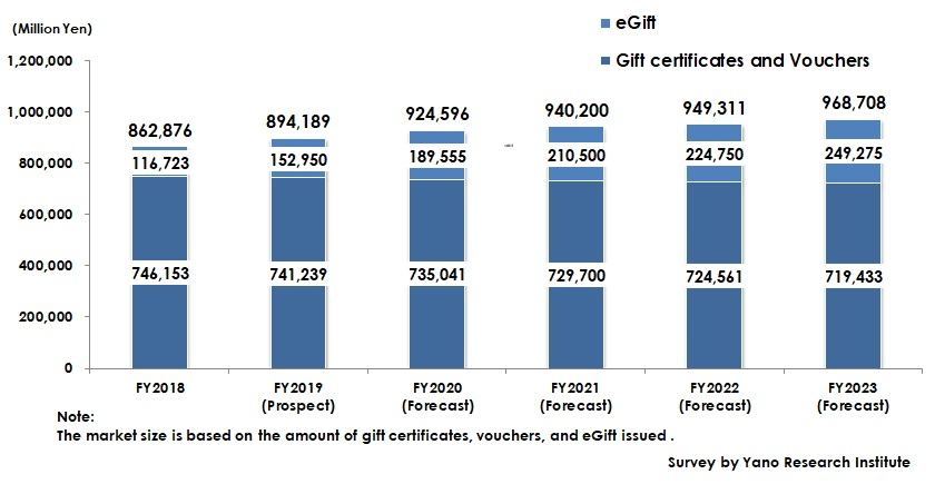 Forecast of the Market Size of Gift Certificates, Vouchers, and eGift