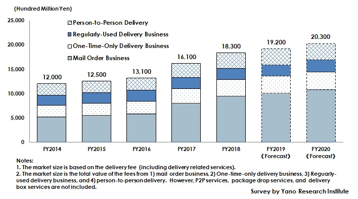 Transition and Forecast of Last Mile Logistics & Delivery Market Size