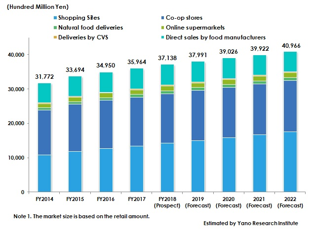 Transition and Forecast of Mail-Order Food Business Market Size