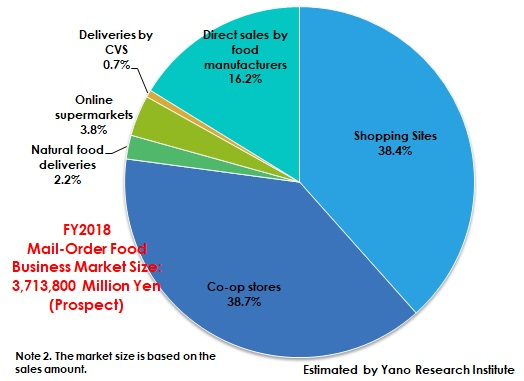 Mail-Order Food Business Market Share by Channel (FY2018 Prospect)
