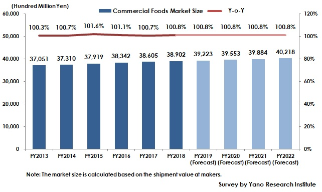 Transition of Commercial Foods Market Size
