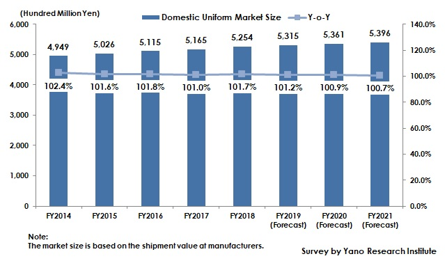 Transition and Forecast of Domestic Uniform Market Size