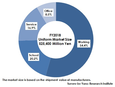 FY2018 Component Ratio of Uniform Market by Category