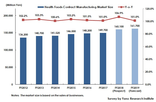 Transition of Health Foods Contract Manufacturing Market Size