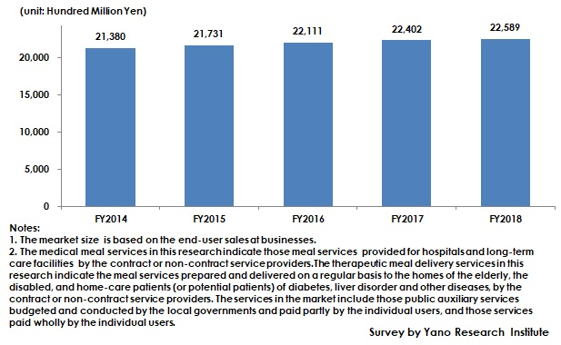 Transition of Medical Meal Service/Therapeutic Meal Delivery Service Market Size