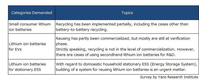 Trend of Reusing and Recycling Lithium Ion Batteries by Application