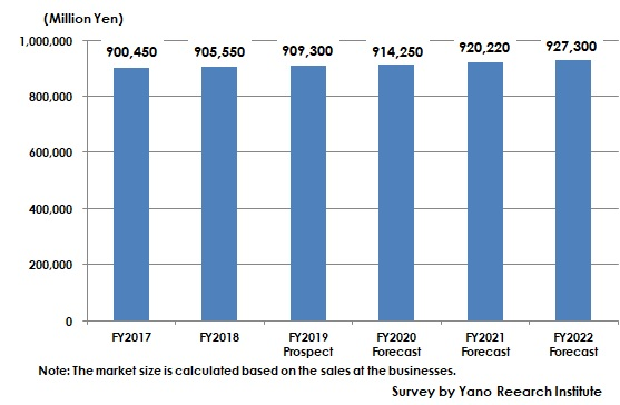 Transition and Forecast of Market Size of Plant O&M Services for Manufacturing