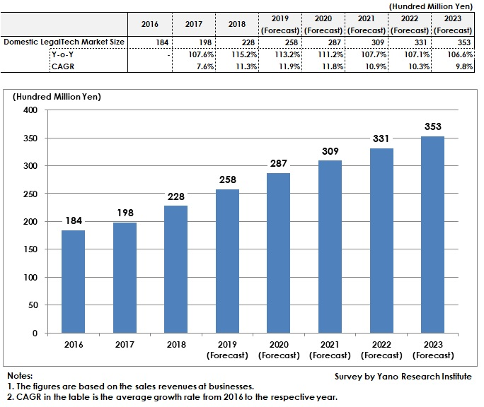 Transition and Forecast of Domestic LegalTech Market Size