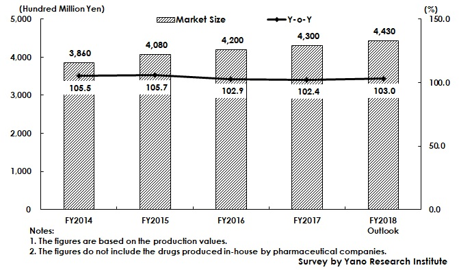 Transition of Market Size of Bulk Drugs and Intermediate for Pharmaceuticals