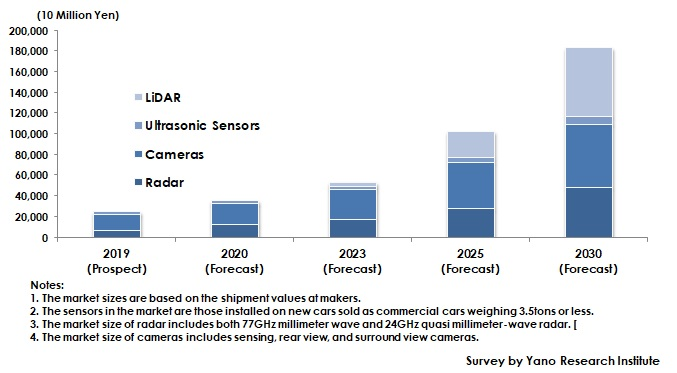 Market Size of ADAS and Autonomous Driving System Sensors in China