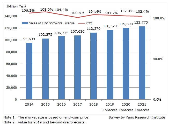 Transition and Forecast of ERP Package License Market