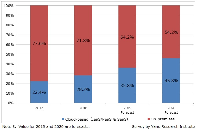 Transition and Forecast of Cloud-based ERP Ratio against On-Premise