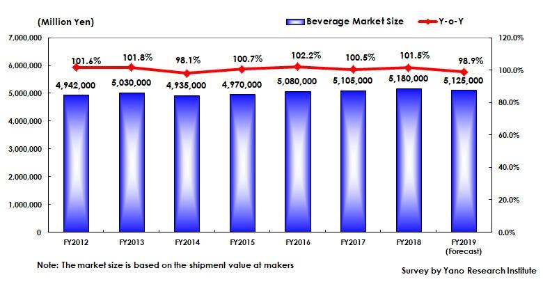 飲料総市場規模推移