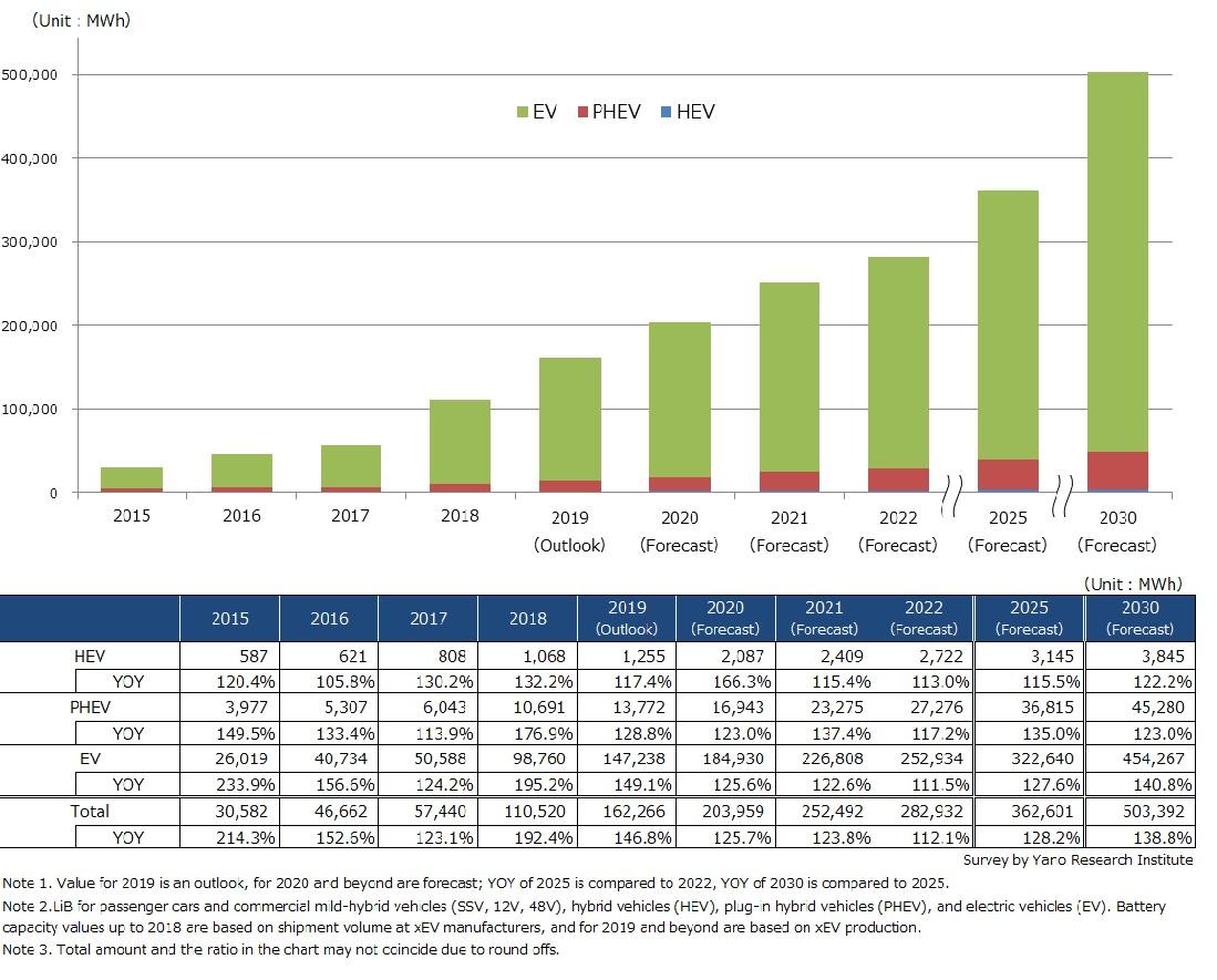Market-Based Forecast: Size Transition and Forecast on Global Automotive LiB Market by xEV type
