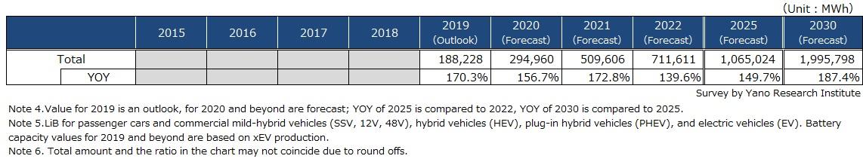 Policy-based Forecast: Forecast on Global Automotive LiB Market
