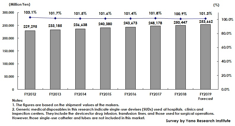 Transition and Forecast of Generic Medical Disposable Market Size