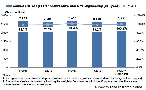 Transition of Market Size of Pipes for Architecture and Civil Engineering (25 Types)