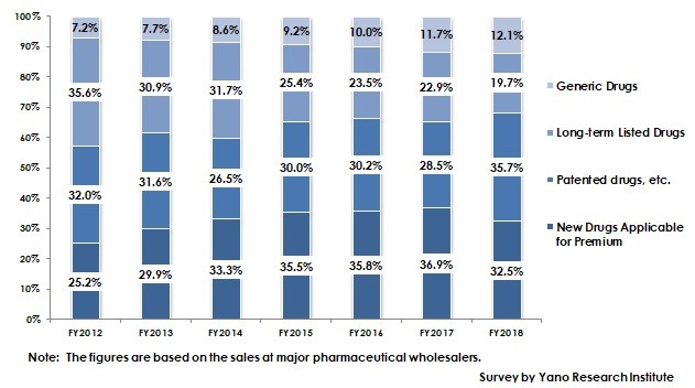 Transition of Market Share of Ethical Drugs by Category, Based on Sales at Major Pharmaceutical Wholesalers