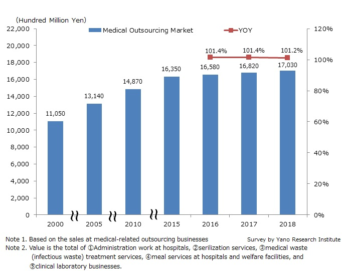 Market Size Transition of Medical-Related Outsourcing Business