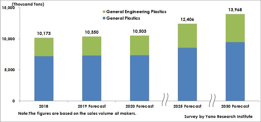 Forecast of Global Demand for Automotive Plastics
