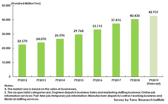 Transition of Market Size of Six Specialist Categories within HR Business