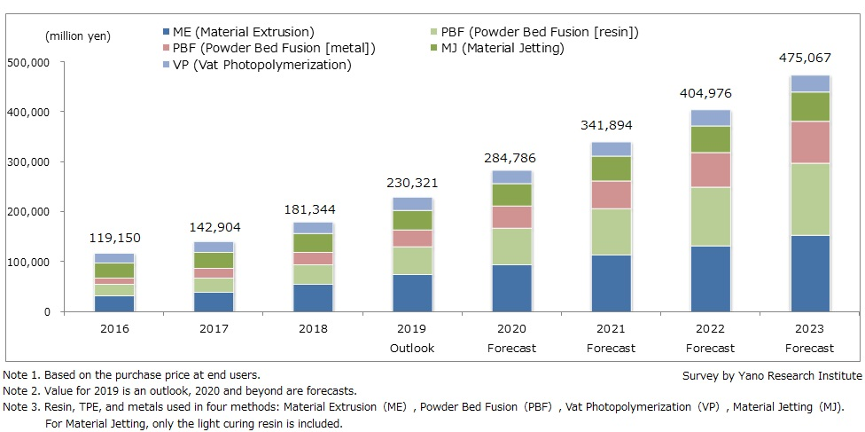 Size Transition and Forecast on Global 3D Printing Materials Market