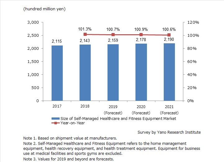 Size Transition of Self-Managed Healthcare and Fitness Equipment Market