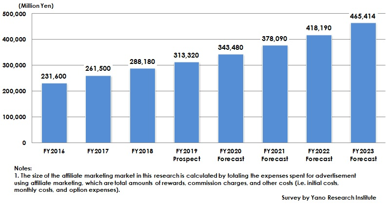Transition and Forecast of Domestic Affiliate Market Size