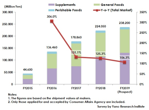 Transition of Foods with Function Claims Market Size