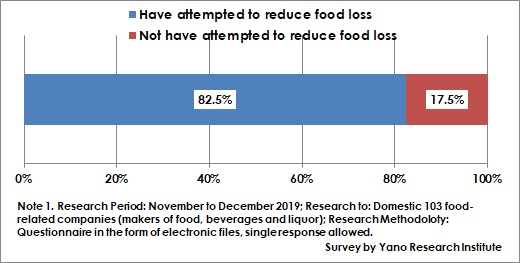 Whether or Not Having Attempted Food Loss Reduction