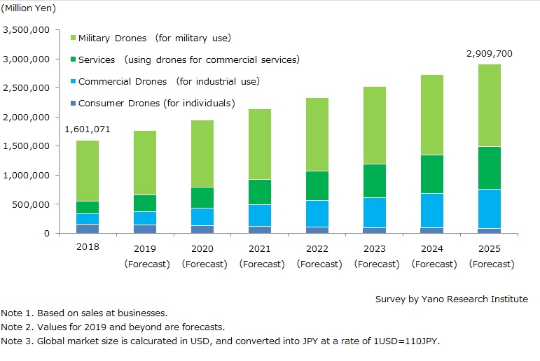 Forecast on Global Drone Market Size (Military Demand and Private Demand)