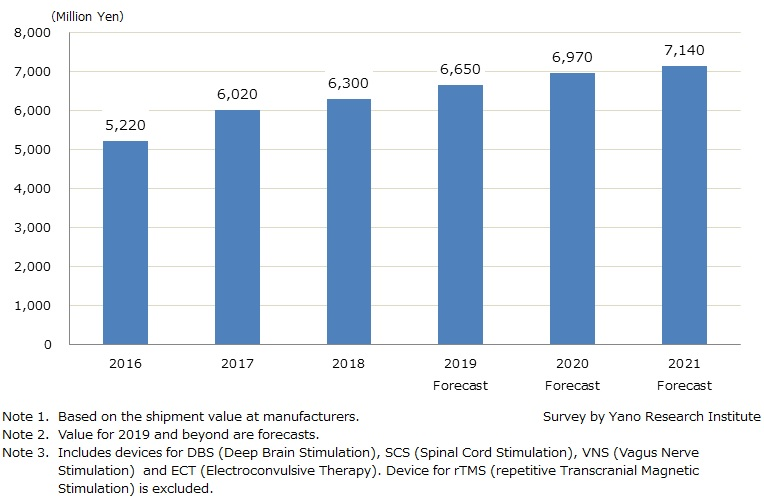 Transition and Forecast for Neuromodulation Market