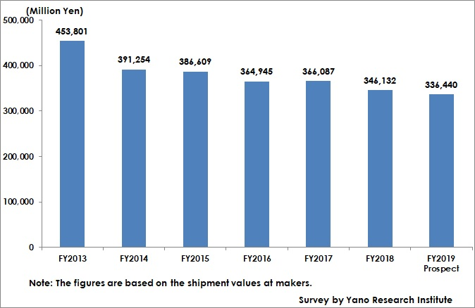 Transition of Domestic Fertilizer Market Size
