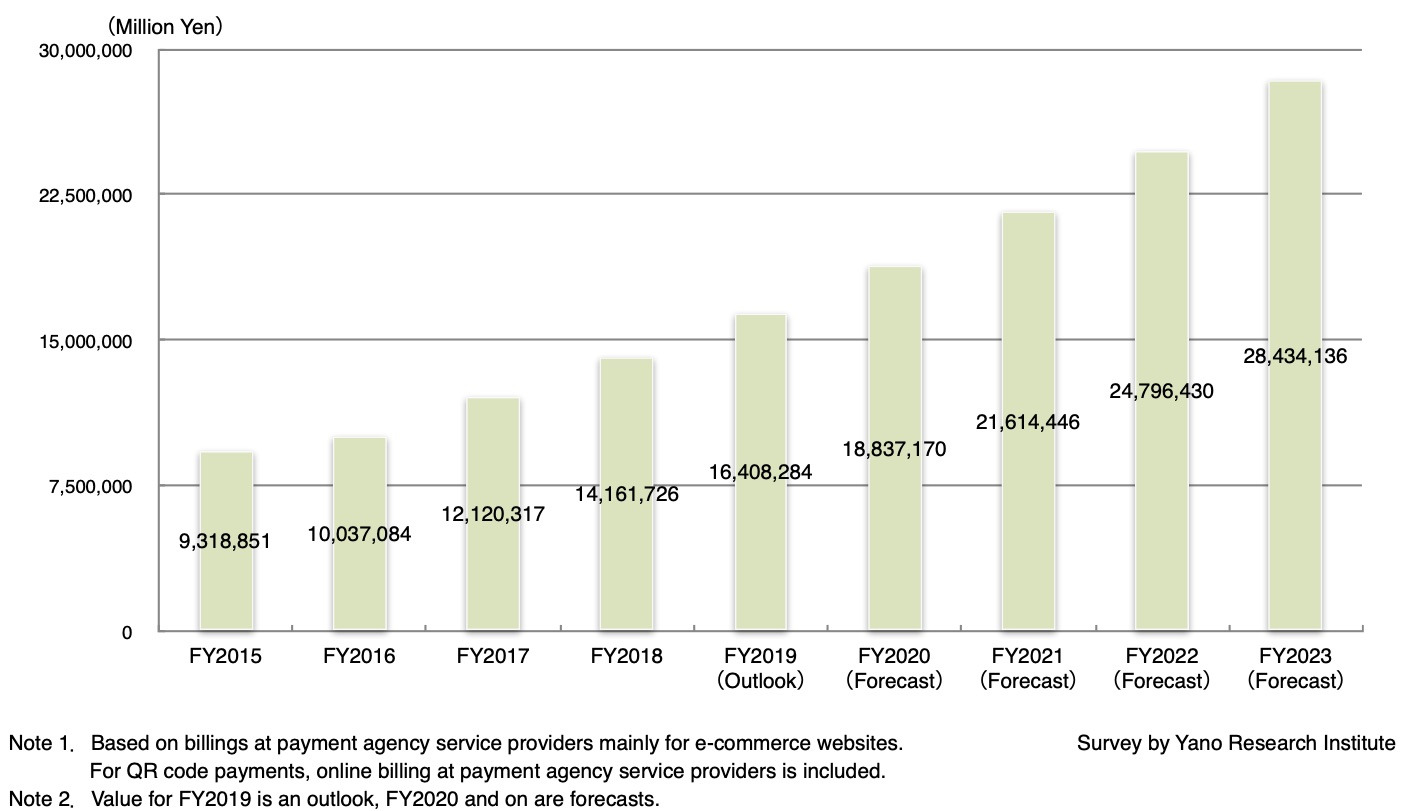 Transition and Forecasts on E-Commerce Payment Services Market